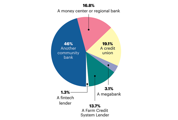Pie chart showing community bank competitors